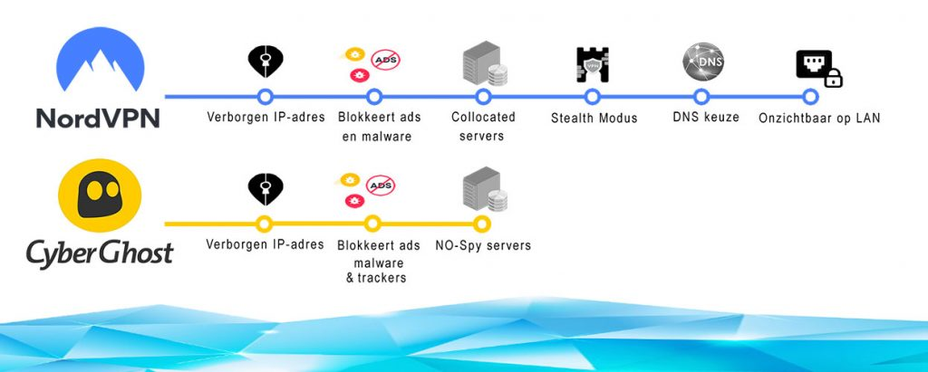 NordVPN vs CyberGhost Privacy