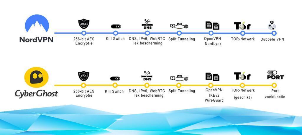 NordVPN versus CyberGhost - beveiligingsfuncties