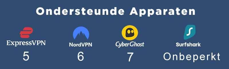 NodVPN vs ExpressVPN vs CyberGhost vs Surfshark: apparaten