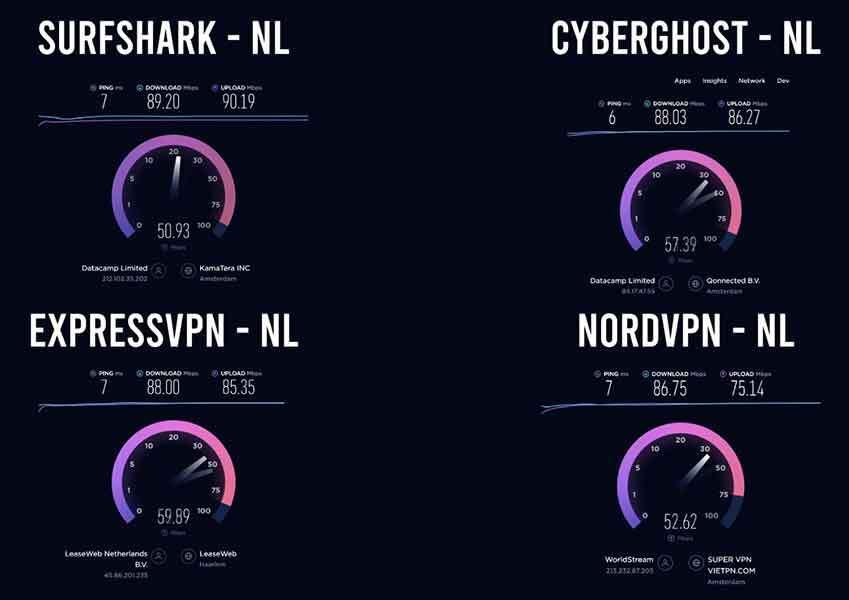 Surfshark vs NordVPN vs ExpressVPN vs CyberGhost- snelheid