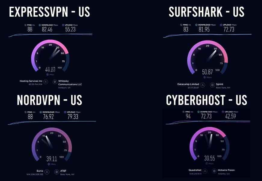 Surfshark vs NordVPN vs ExpressVPN vs CyberGhost- snelheid in US